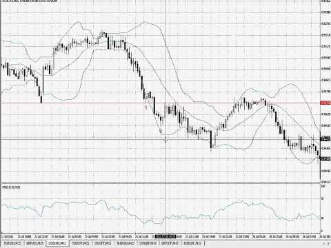Stratégie de trading Forex