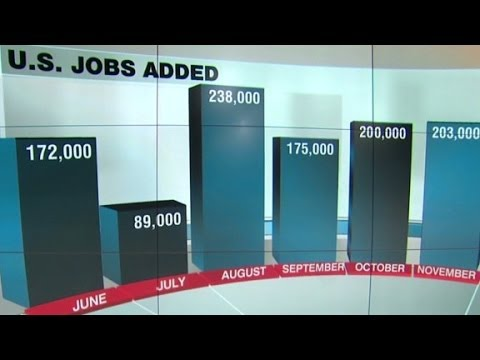 U.S. jobs report: Unemployment at 7%