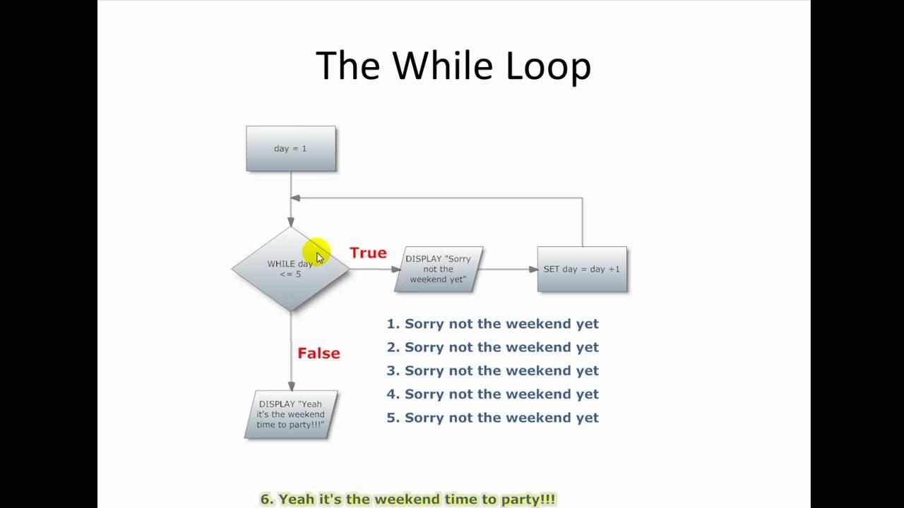 loops in computer programming pdf