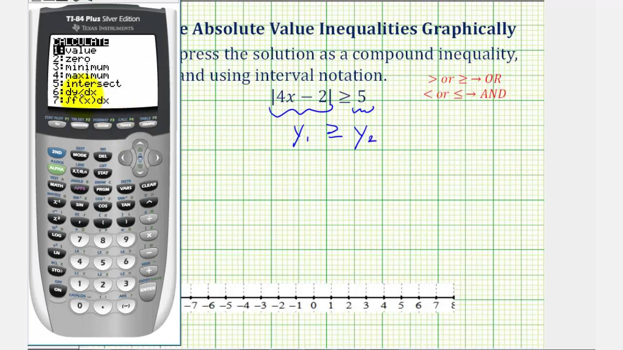 You May Want To Read This About Solving Inequalities