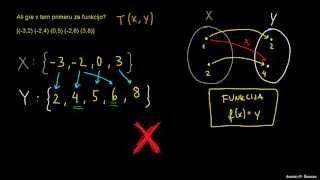 Funkcija in množice
