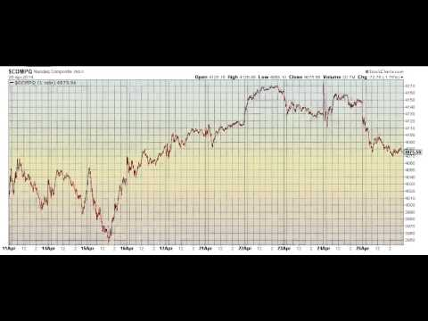 Wavegenius Forecast For 4.28.14 - HUGE 1-2-3 setups on SPX DOW NASDAQ