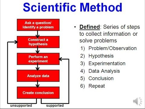 Science & the Scientific Method (updated)