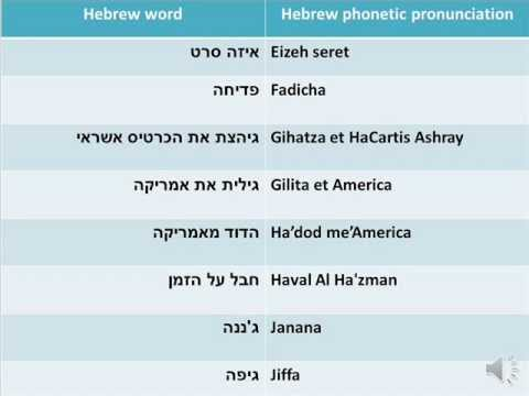 Ghetto+Slang+Words Israeli slang - Hebrew words and phrases and their ...