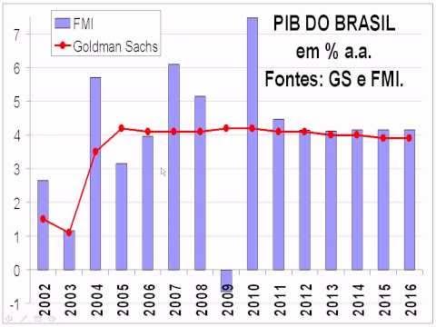 AS RAZÕES DO OTIMISMO E O PERIGO QUE ESPREITA O NOVO MILAGRE ECONÔMICO DO BRASIL