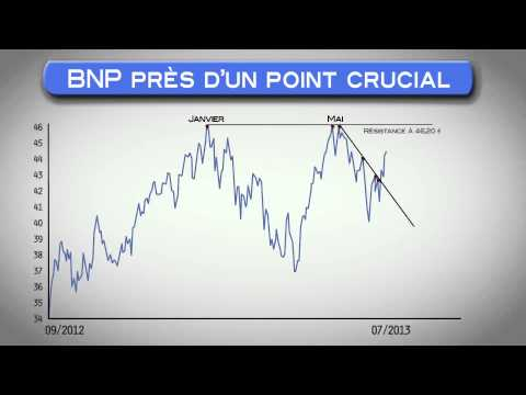 Bourse - BNP Paribas Analyse technique