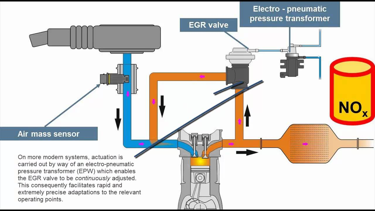 Principle Of Exhaust Gas Re Circulation Egr Youtube