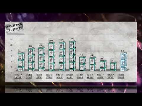 Intel i5 8600K Benchmarks vs i7 6700K | 6950X | 6900K | 6800K | 6850K | i5 6600K | 6500 | i3 6320
