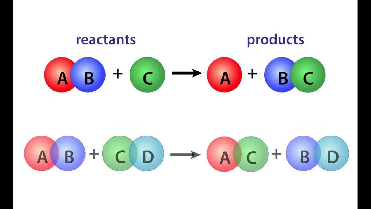 Chemical Reactions - Balancing Equations - YouTube