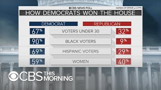 What were key factors that helped Democrats take control of the House?