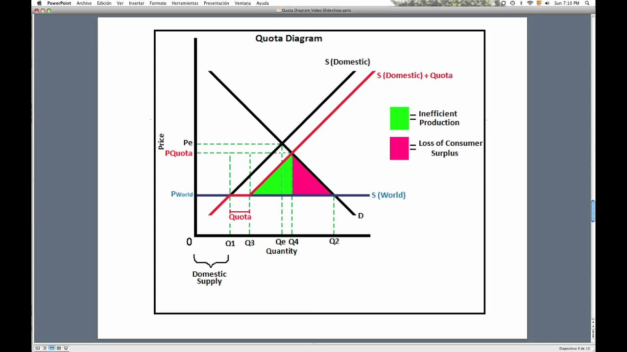 Explanation quota diagram - YouTube
