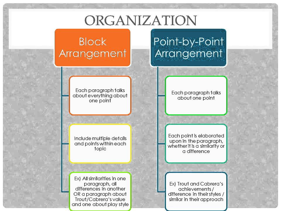 point-by-point arrangement essay Start studying compare/contrast essays learn vocabulary, terms, and more with flashcards, games what is the benefits of the point-by-point arrangement 1.