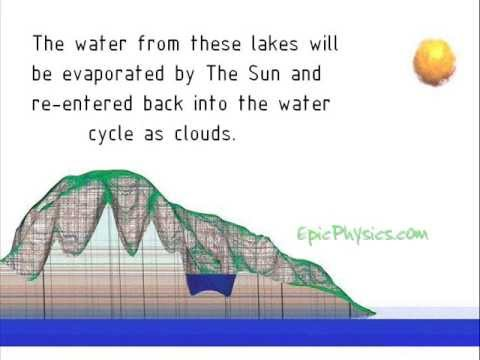 The Water Cycle Animation