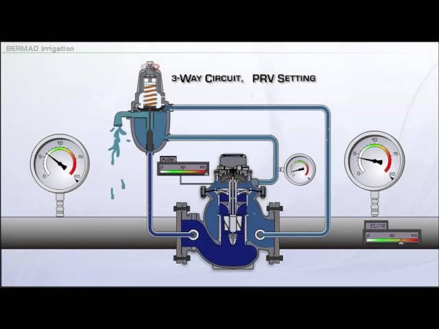 Configuração da PRV para operação de 3 vias da série 900