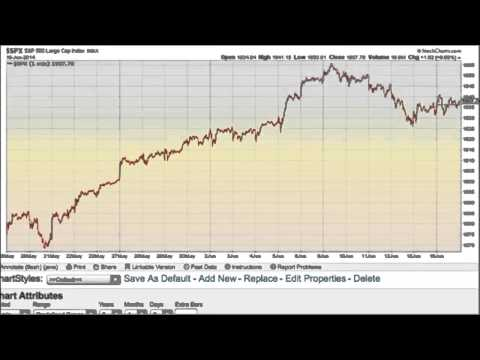 S&P 500 Elliott wave forecast for June 17, 2014
