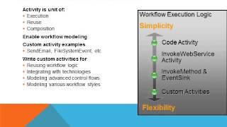 Introduction to WCF Basics view on youtube.com tube online.