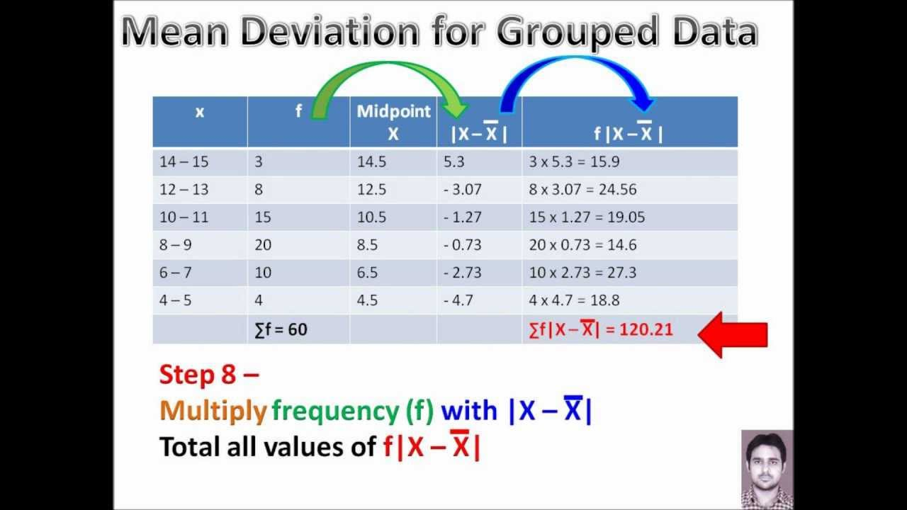 how to work out mean for grouped data