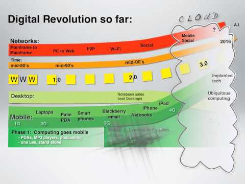 The digital revolution so far + what it means for learning: a short, sharp infographic presentation