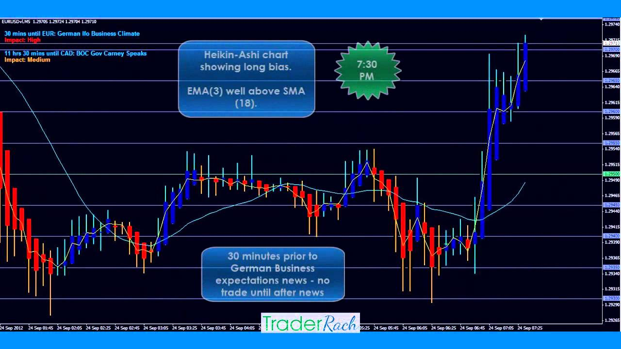 Forex 15 minute strategy
