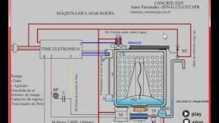Máquina De Lavar Roupas FUNCIONAMENTO