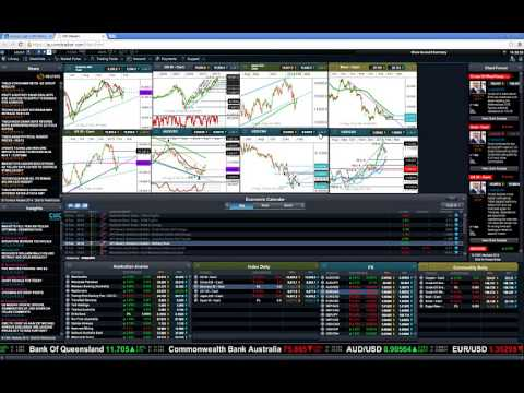 Yellen testimony -- market implications and chart setups Market Update
