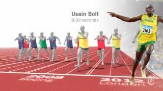Usain Bolt 2012, vs Every 100m medalist