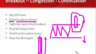 Forex Trading Strategy: Breakout Stop Continuation