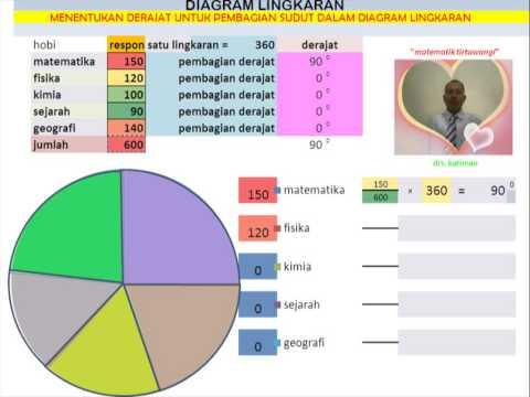 Matematika tirtawangi diagram lingkaran menentukan pembagian matematika tirtawangi diagram lingkaran menentukan pembagian derajat ccuart Gallery