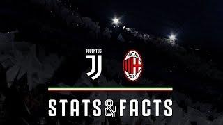 Juventus vs AC Milan | TIM Cup Final Stats & Facts