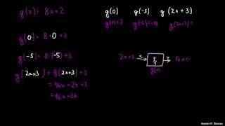 Primer 1 – ocenjevanje funkcije