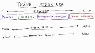 28. Tržne strukture