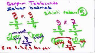 Kolay Çarpım Tablosu Öğrenme Kolay Matematik