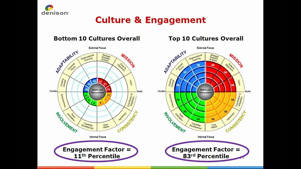 the ceo and organizational culture profile google In this third edition of his classic book, edgar schein shows how to transform the abstract concept of culture into a practical tool that managers and students can use to understand the dynamics of organizations and change organizational pioneer schein updates his influential understanding of culture--what it is, how it is created, how it evolves, and how it can be changed.