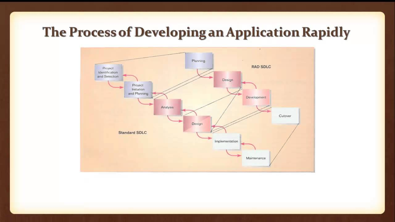 life cycle of rapid application development