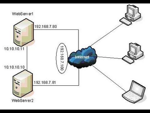Cài đặt và cấu hình Network Load Balancing