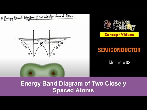 Energy Band Diagram of Two Closely Spaced Atoms (SEM03)