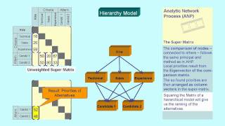 Analytic Network Process ANP Introduction