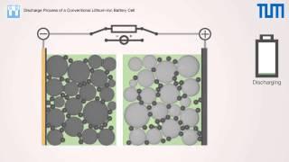 Lithium Ion pillerin şarj ve deşarj olması