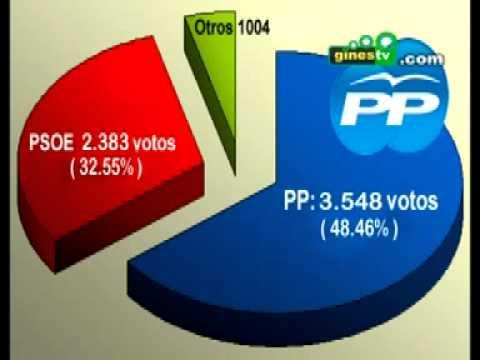 Resultados de la jornada electoral del 20 - N  en Gines