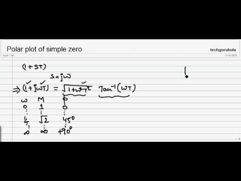 polar plot of simple zero