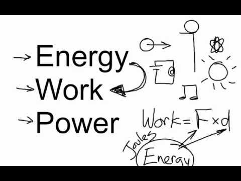 Energy Work Power Bozemanscience