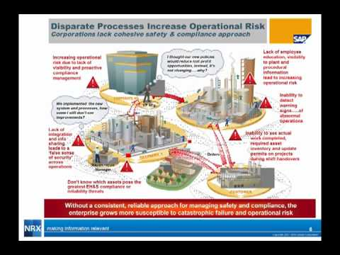 Managing Operational, Safety and Compliance Risk