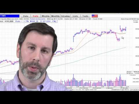 Market's Rebound | Stock Market Video