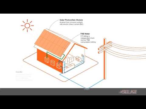 Solar PV System - How It Works HD