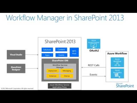 SharePoint 2013 workflow architecture platform overview
