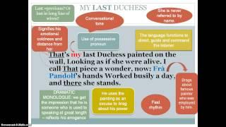 Robert Browning Biography My Last Duchess Essay - image 5