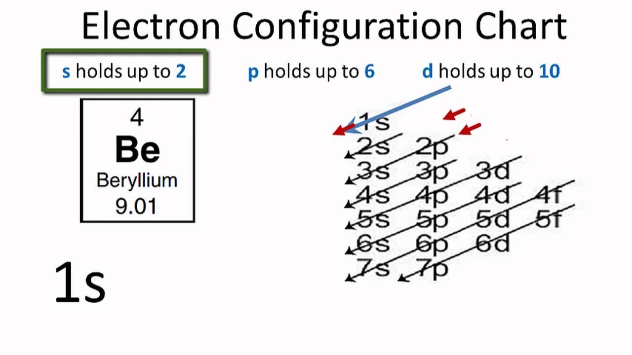 beryllium electron configuration