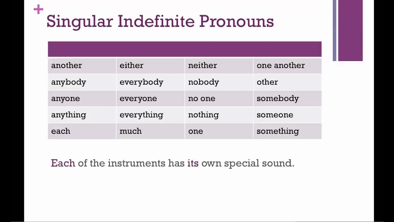worksheet Indefinite Pronouns List antecedent pictures to pin on pinterest pinsdaddy pronoun agreement youtube 1280x760