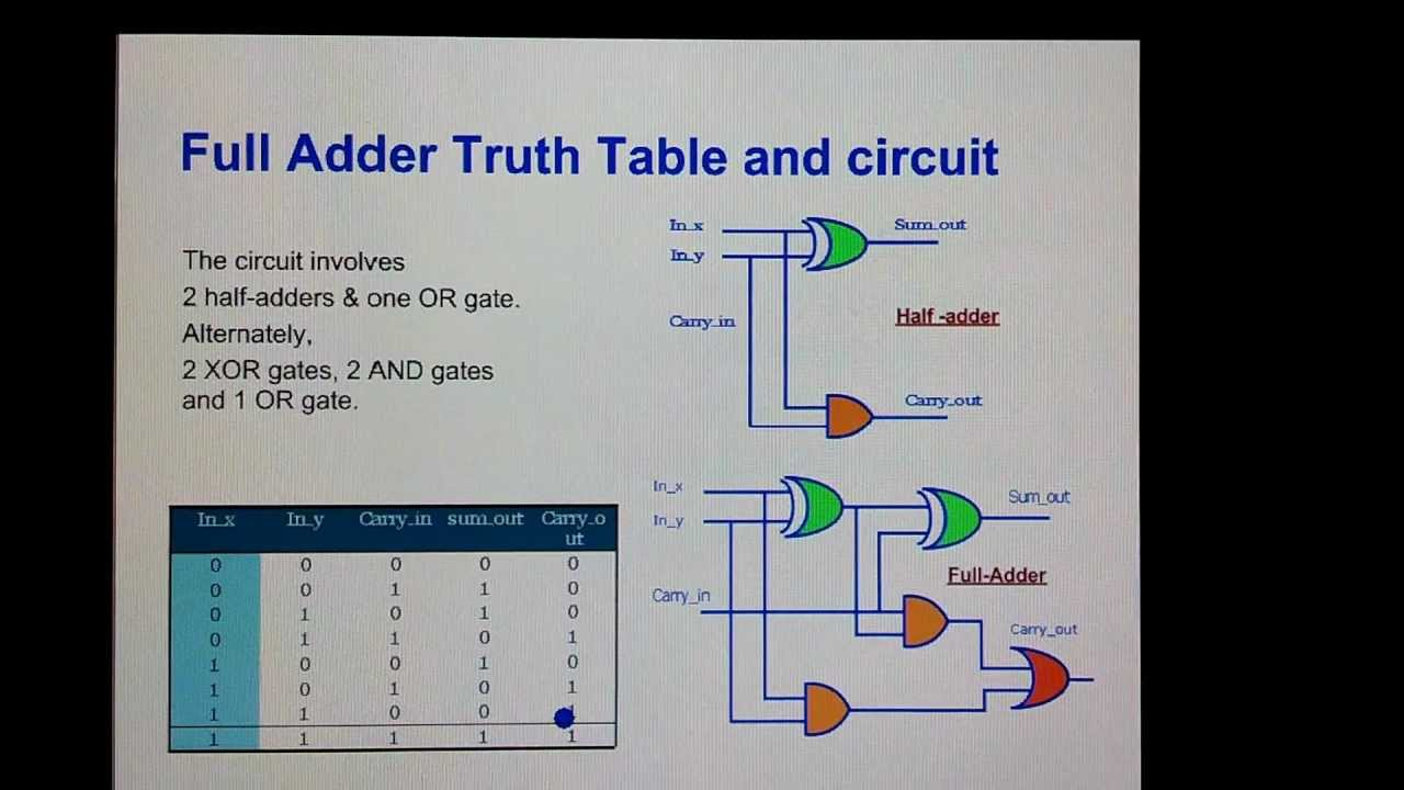 circuit diagram in parallel full adder    circuit     truth table and verilog code youtube  full adder    circuit     truth table and verilog code youtube