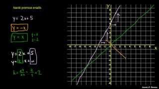 Graf eksplicitne enačbe